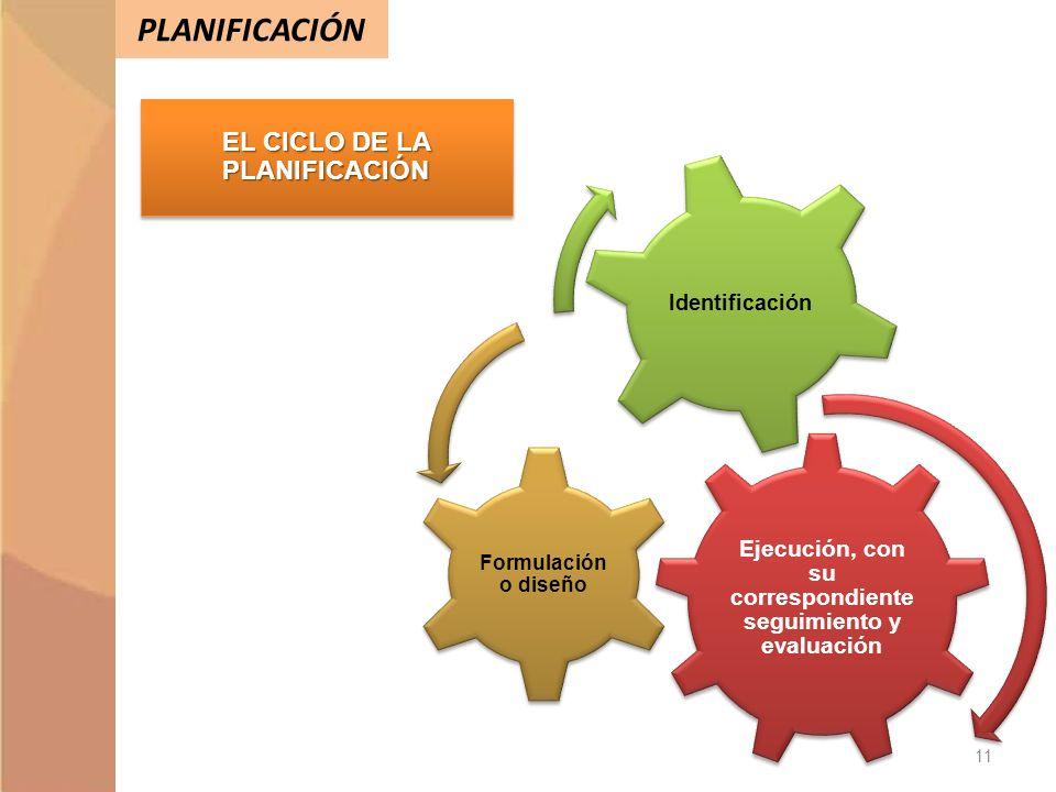 EL CICLO DE LA PLANIFICACIÓN