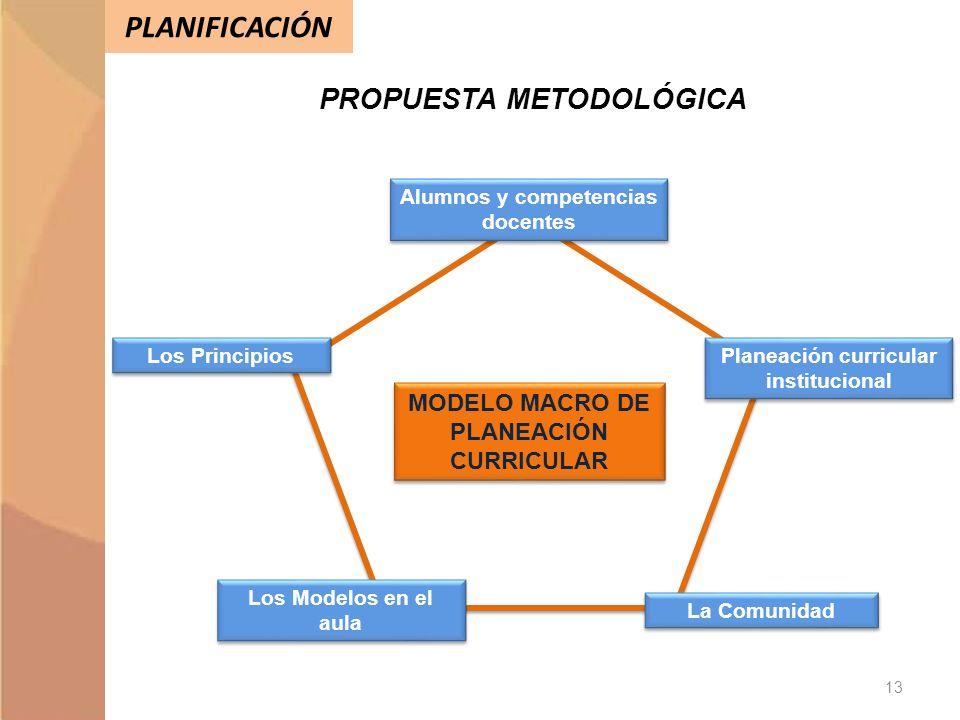 PLANIFICACIÓN PROPUESTA METODOLÓGICA