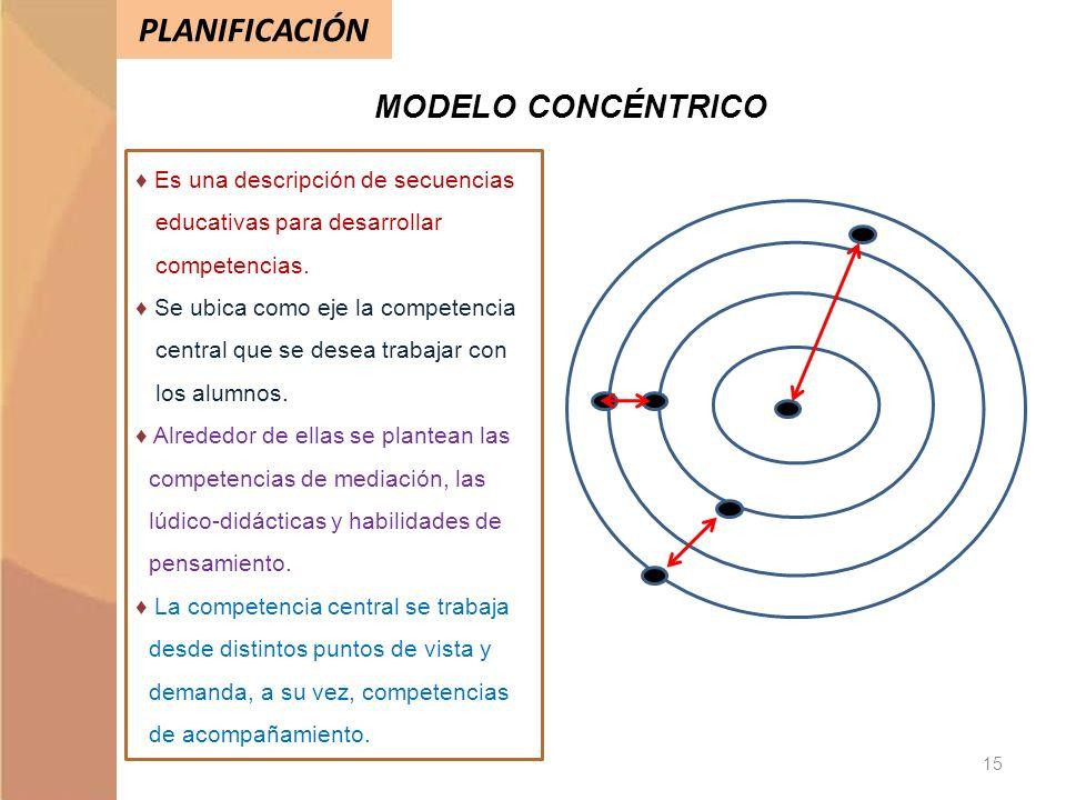 PLANIFICACIÓN MODELO CONCÉNTRICO Es una descripción de secuencias