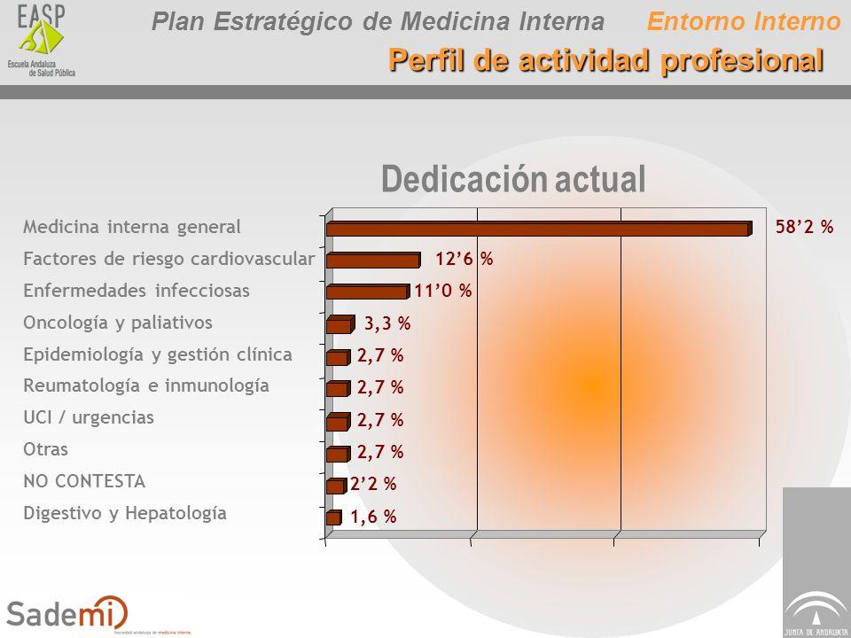 Dedicación actual Perfil de actividad profesional Entorno Interno
