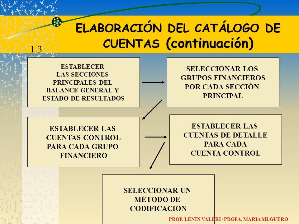 ELABORACIÓN DEL CATÁLOGO DE CUENTAS (continuación)