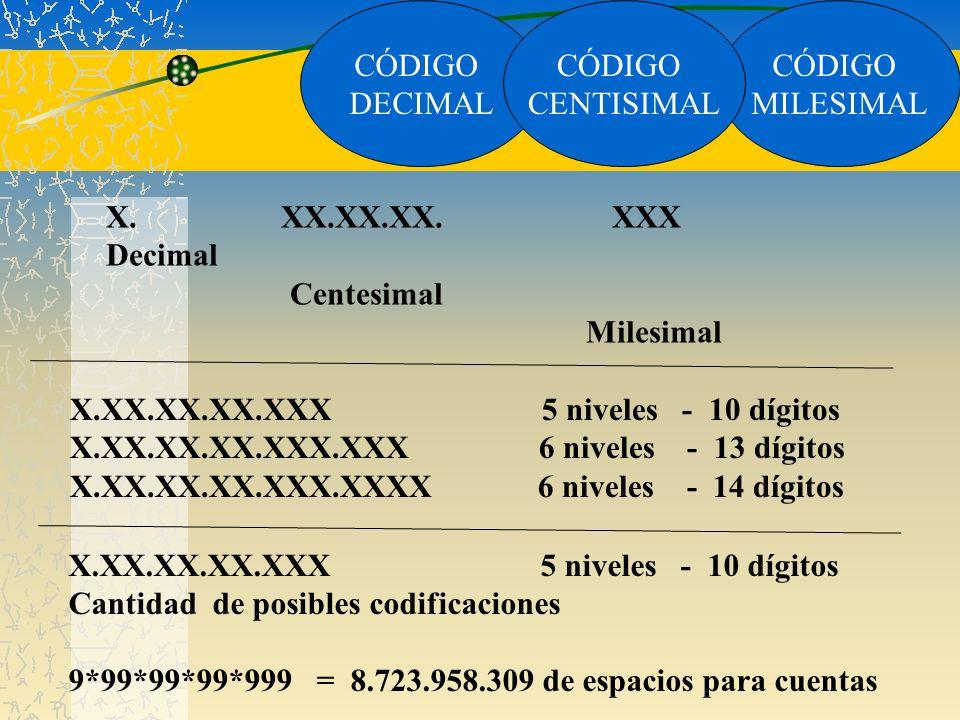CÓDIGO DECIMAL. CÓDIGO. CENTISIMAL. CÓDIGO. MILESIMAL. X. XX.XX.XX. XXX.