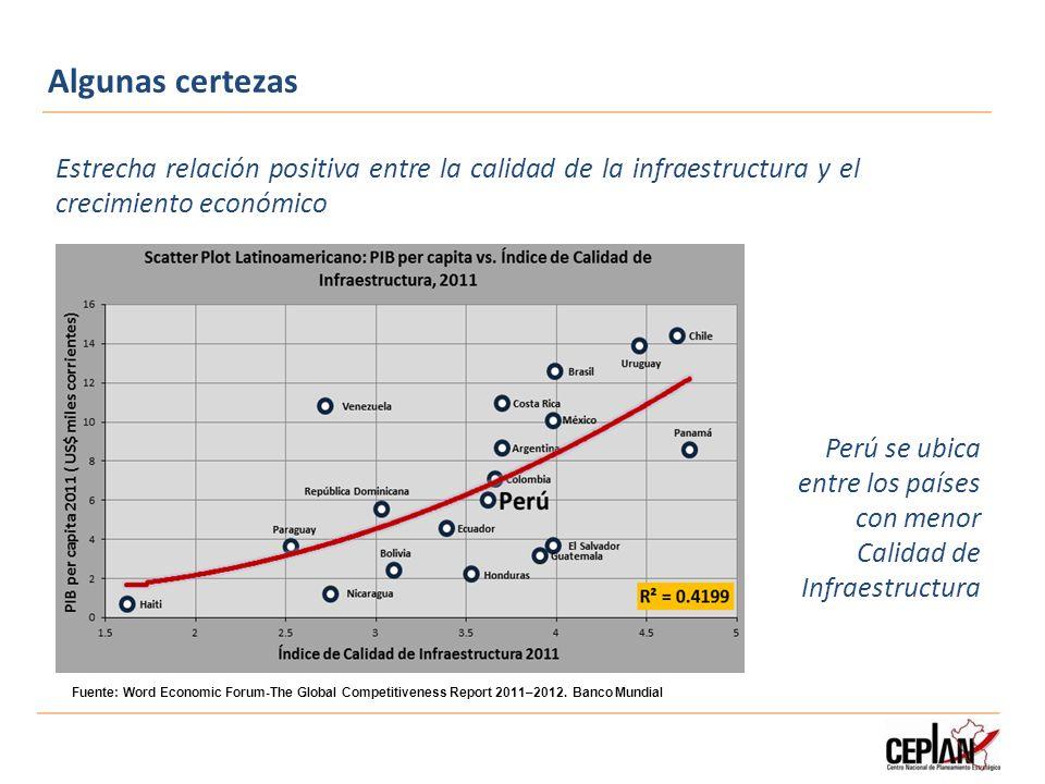 Algunas certezas Estrecha relación positiva entre la calidad de la infraestructura y el crecimiento económico.