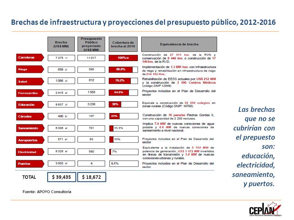 Brechas de infraestructura y proyecciones del presupuesto público, 2012-2016