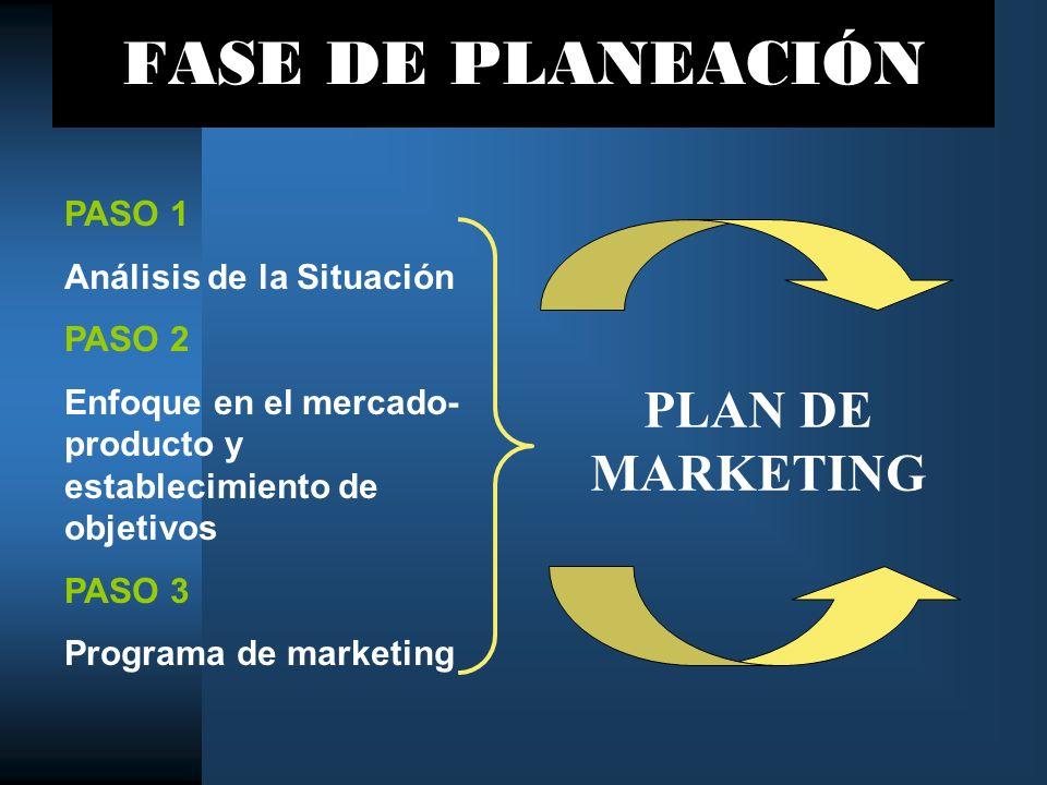 FASE DE PLANEACIÓN PLAN DE MARKETING PASO 1 Análisis de la Situación