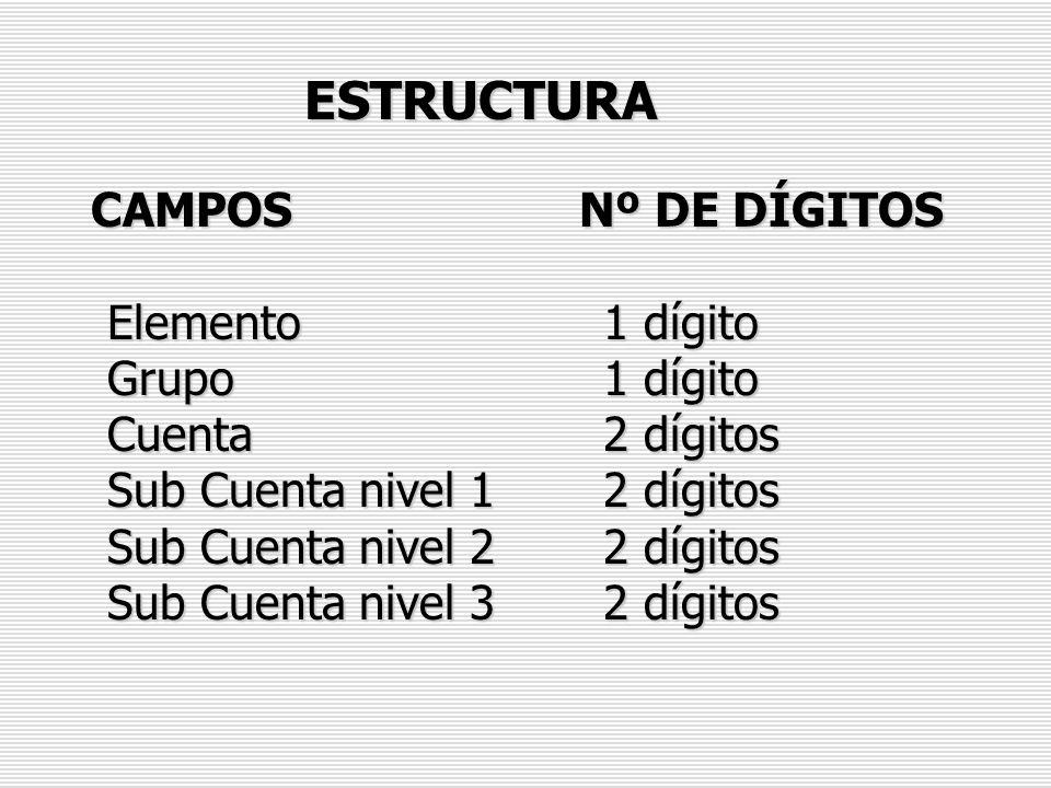 ESTRUCTURA CAMPOS Nº DE DÍGITOS Elemento 1 dígito Grupo 1 dígito