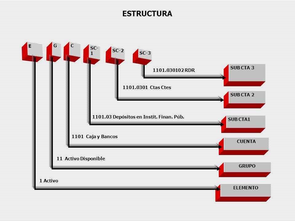 ESTRUCTURA E G C SC-1 SC-2 SC-3 SUB CTA 3 1101.030102 RDR