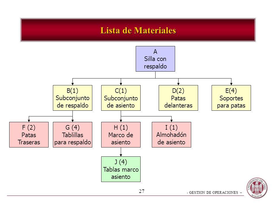Lista de Materiales A Silla con respaldo B(1) Subconjunto de respaldo