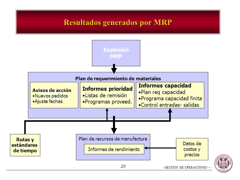 Resultados generados por MRP