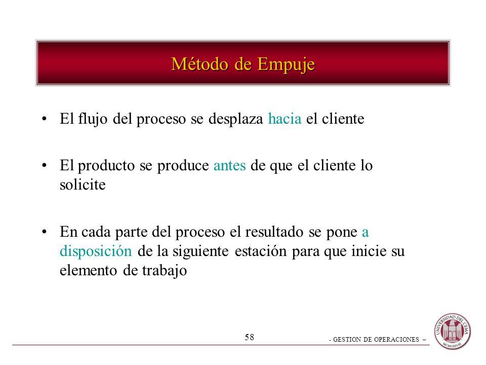Método de Empuje El flujo del proceso se desplaza hacia el cliente