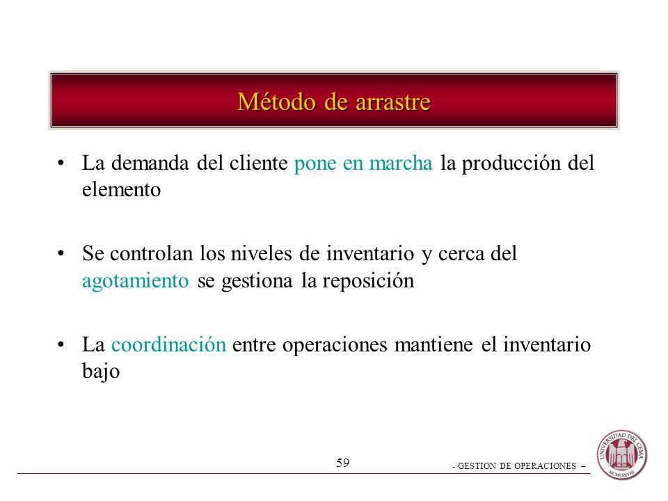 Método de arrastre La demanda del cliente pone en marcha la producción del elemento.