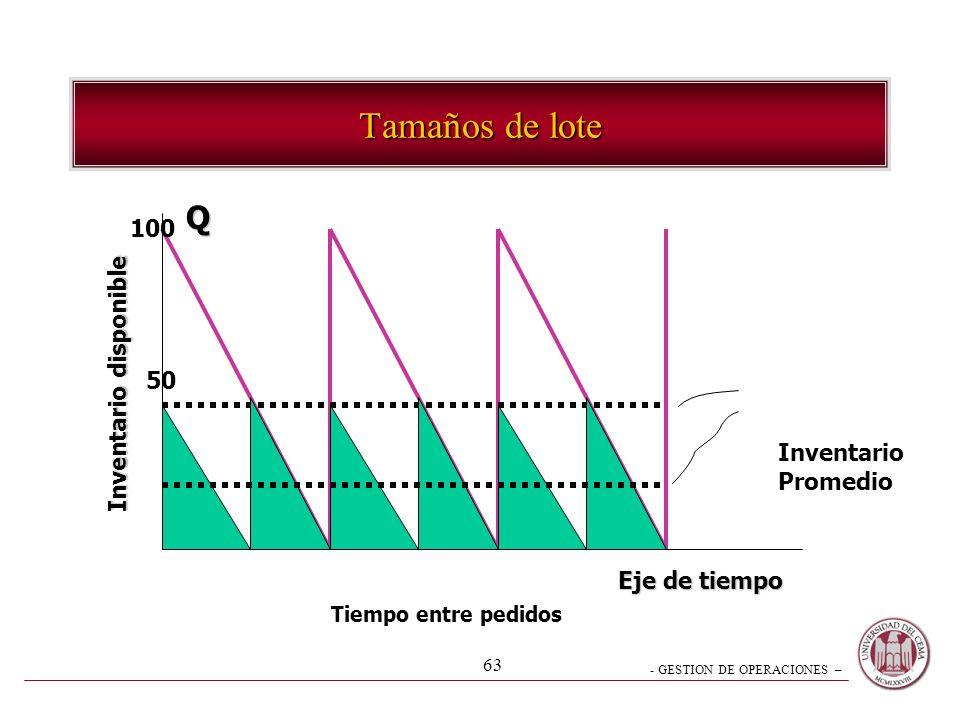 Tamaños de lote Q 100 Inventario disponible 50 Inventario Promedio