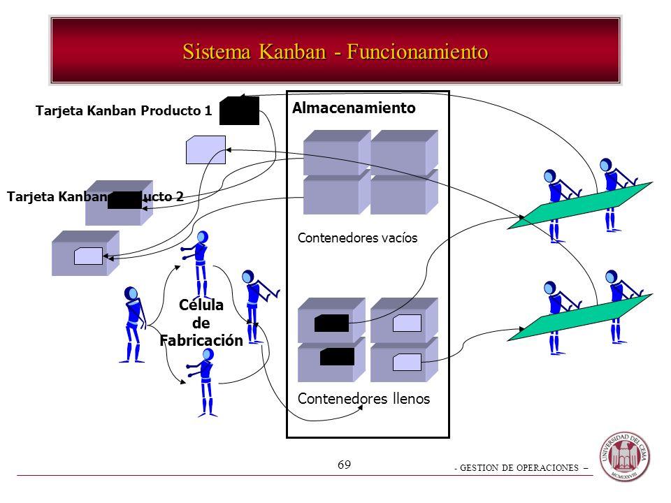 Sistema Kanban - Funcionamiento