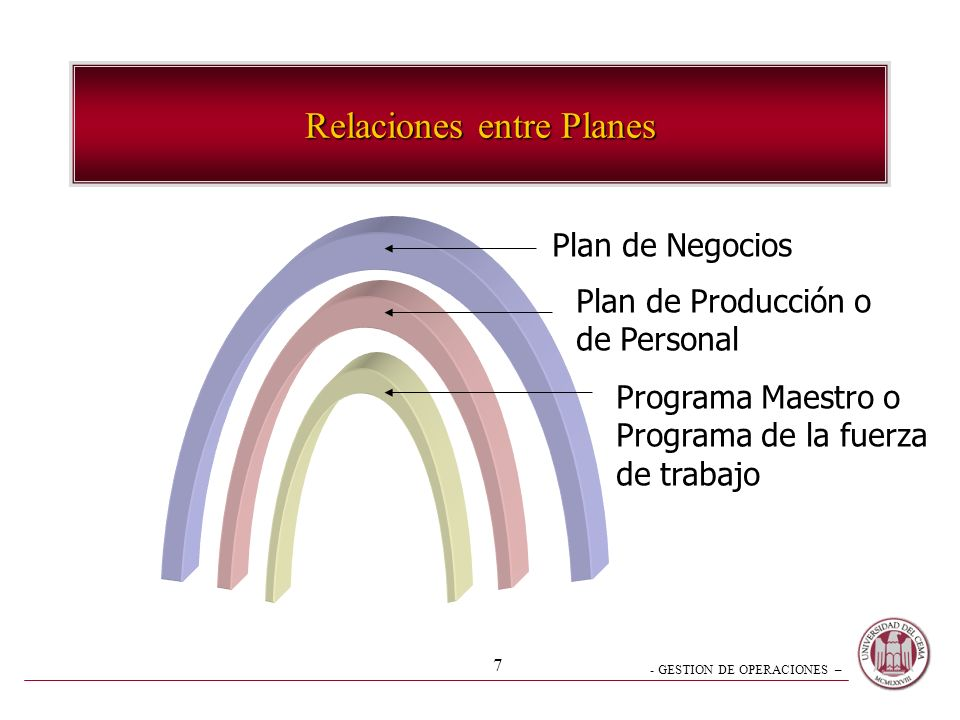 Relaciones entre Planes