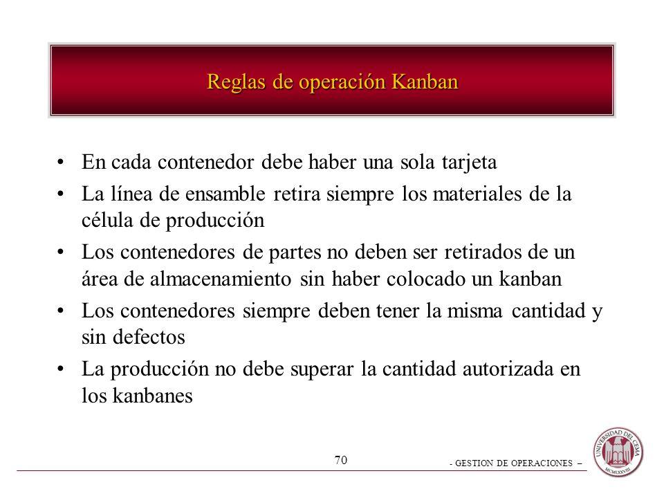 Reglas de operación Kanban