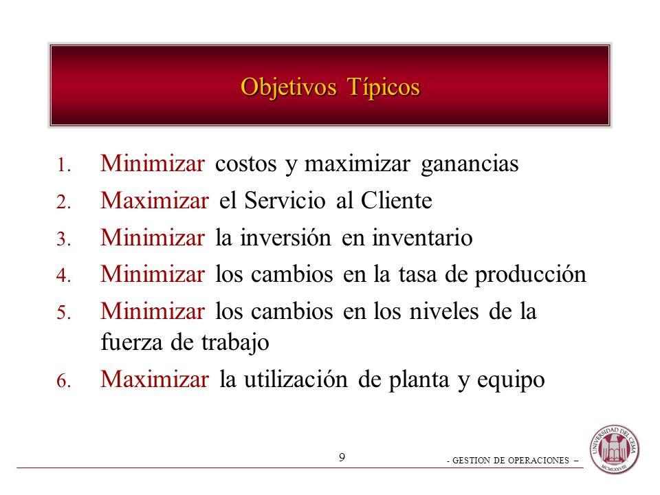 Objetivos Típicos Minimizar costos y maximizar ganancias. Maximizar el Servicio al Cliente. Minimizar la inversión en inventario.