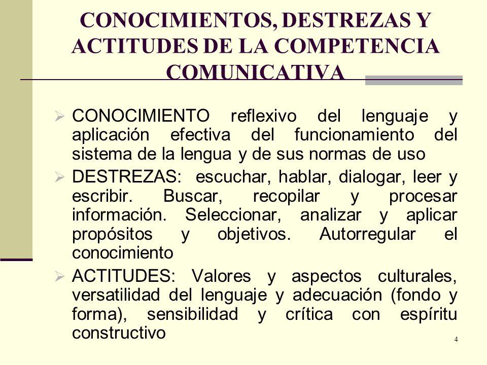 CONOCIMIENTOS, DESTREZAS Y ACTITUDES DE LA COMPETENCIA COMUNICATIVA