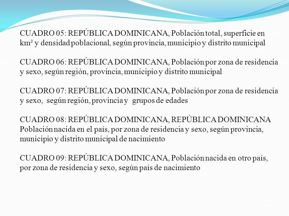 CUADRO 05: REPÚBLICA DOMINICANA, Población total, superficie en km² y densidad poblacional, según provincia, municipio y distrito municipal