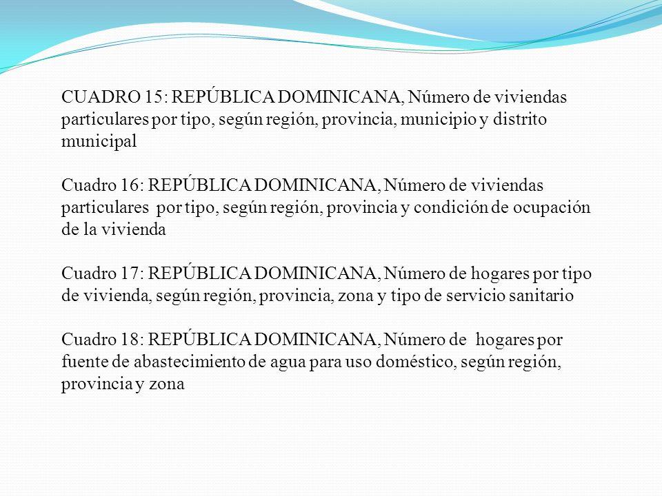 CUADRO 15: REPÚBLICA DOMINICANA, Número de viviendas particulares por tipo, según región, provincia, municipio y distrito municipal