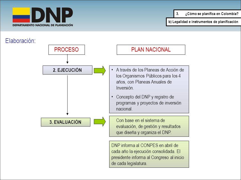 Elaboración: PROCESO PLAN NACIONAL 2. EJECUCIÓN