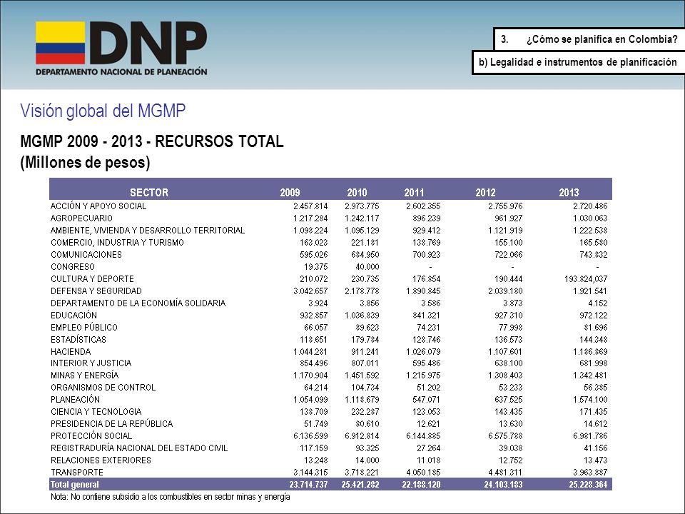 Visión global del MGMP MGMP 2009 - 2013 - RECURSOS TOTAL