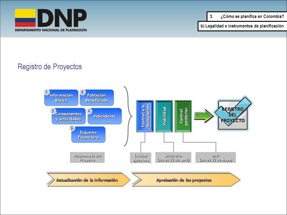 Registro de Proyectos ¿Cómo se planifica en Colombia
