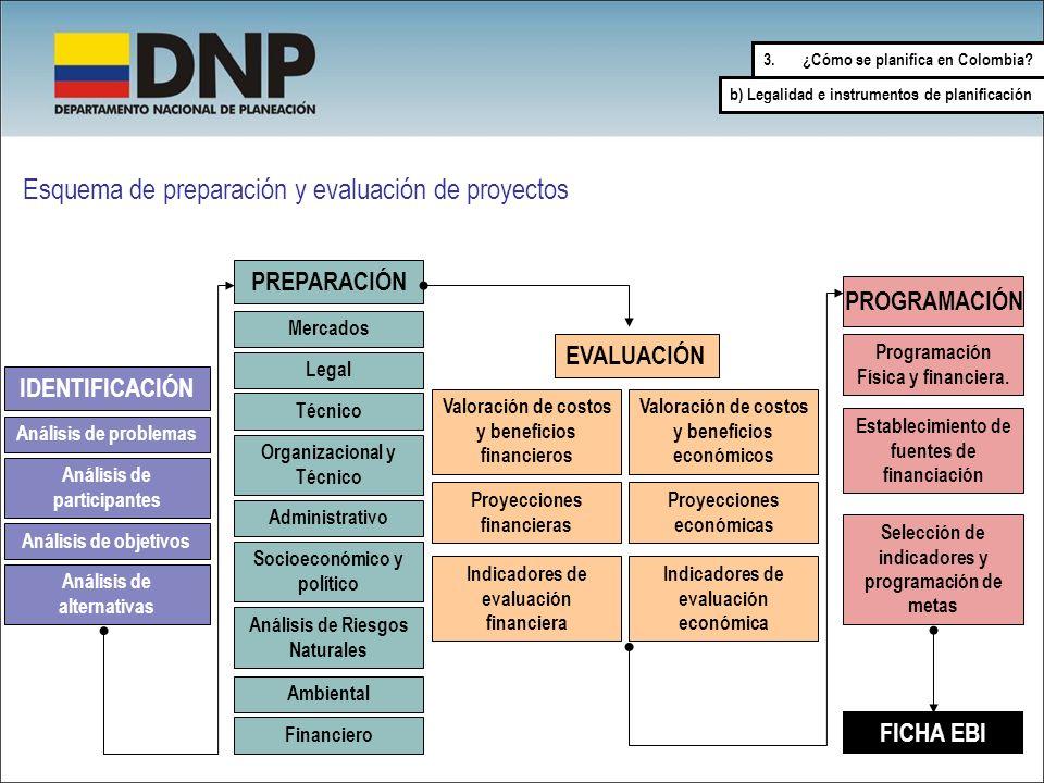Esquema de preparación y evaluación de proyectos