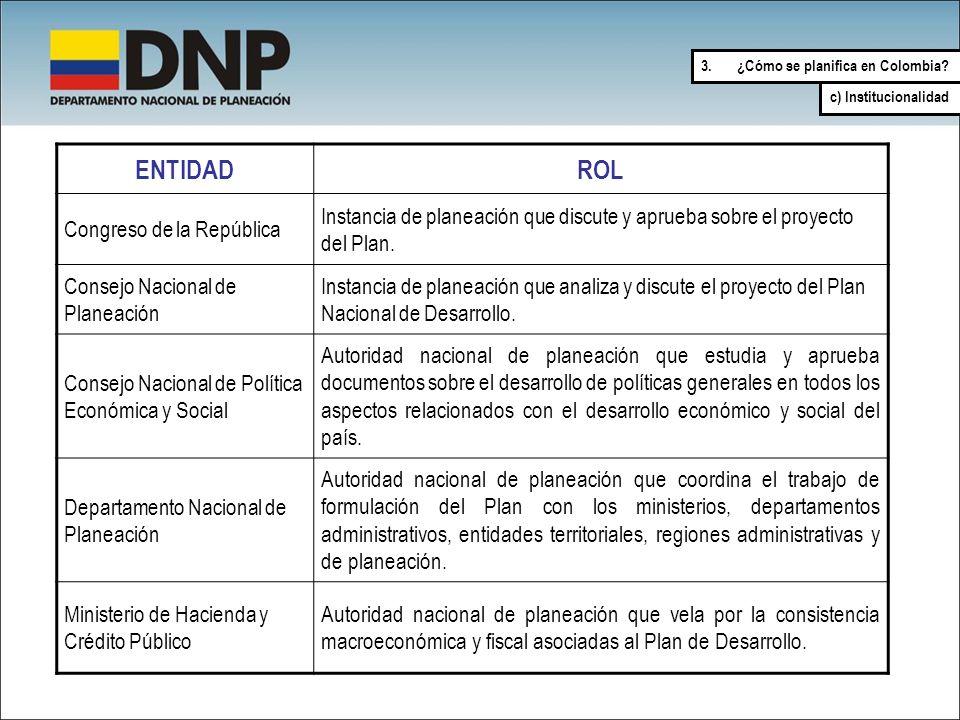 ENTIDAD ROL Congreso de la República