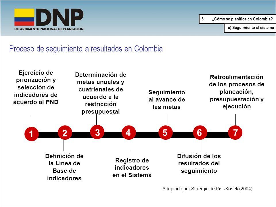 2 3 4 5 6 7 1 1 Proceso de seguimiento a resultados en Colombia