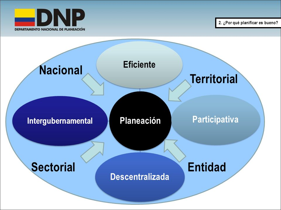 Nacional Territorial Sectorial Entidad