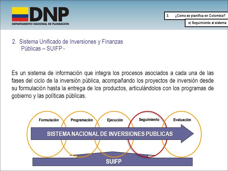 SISTEMA NACIONAL DE INVERSIONES PUBLICAS