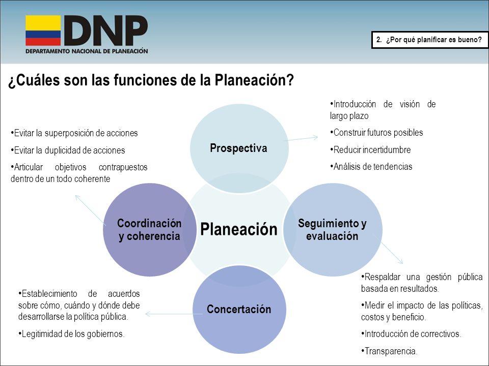 ¿Cuáles son las funciones de la Planeación