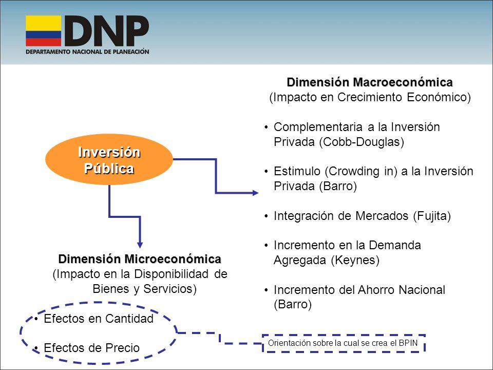 Inversión Pública Dimensión Macroeconómica