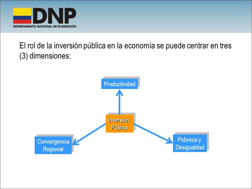 El rol de la inversión pública en la economía se puede centrar en tres (3) dimensiones: