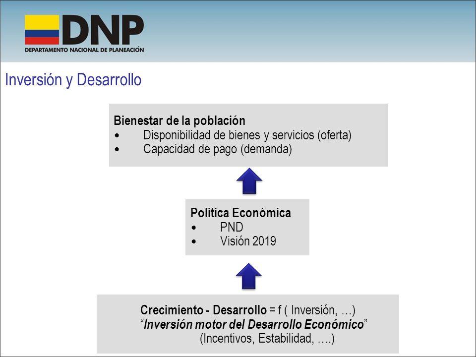 Inversión y Desarrollo