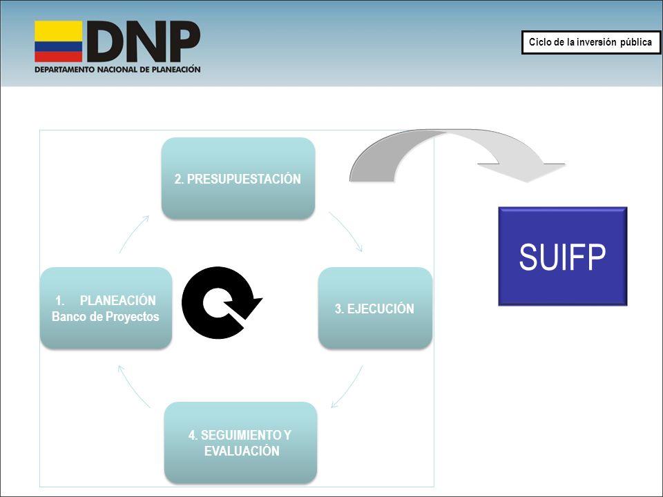 SUIFP 2. PRESUPUESTACIÓN PLANEACIÓN 3. EJECUCIÓN Banco de Proyectos