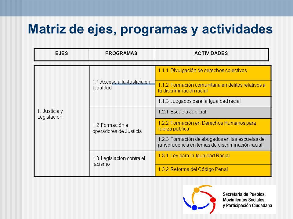 Matriz de ejes, programas y actividades
