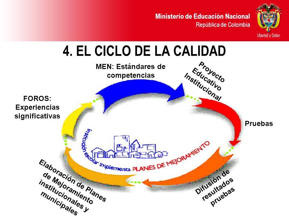 4. EL CICLO DE LA CALIDAD MEN: Estándares de competencias Proyecto