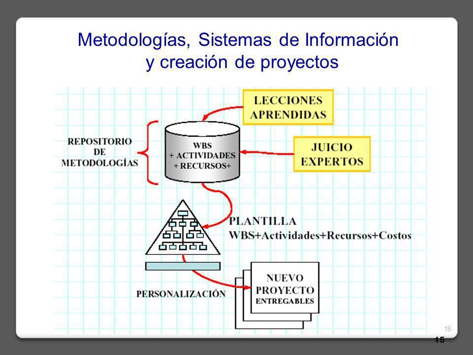 Metodologías, Sistemas de Información y creación de proyectos