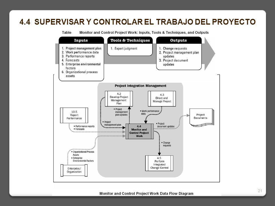 4.4 SUPERVISAR Y CONTROLAR EL TRABAJO DEL PROYECTO