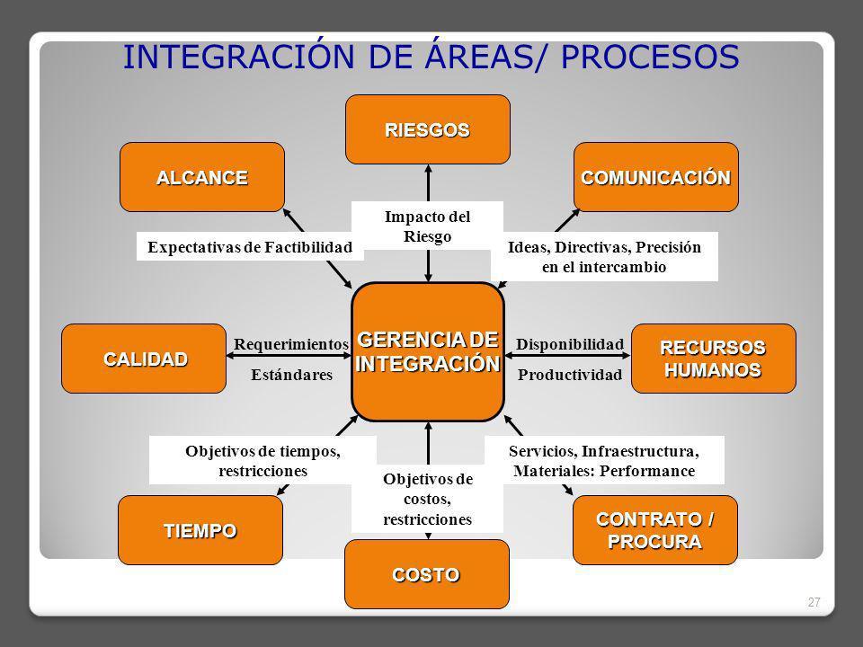 INTEGRACIÓN DE ÁREAS/ PROCESOS