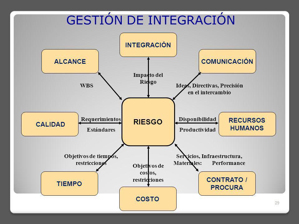 GESTIÓN DE INTEGRACIÓN