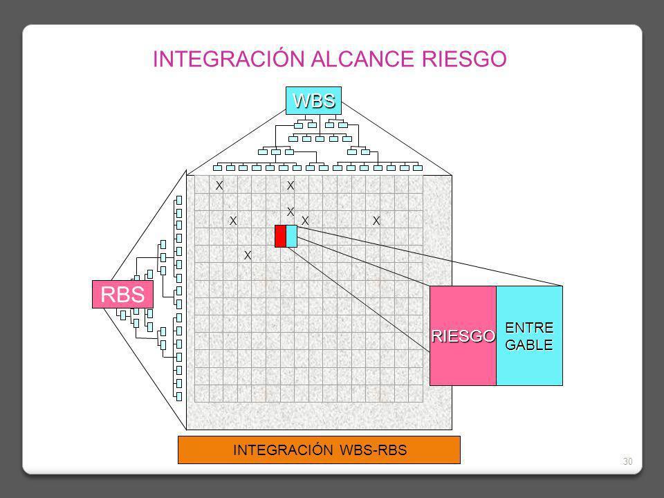 INTEGRACIÓN ALCANCE RIESGO