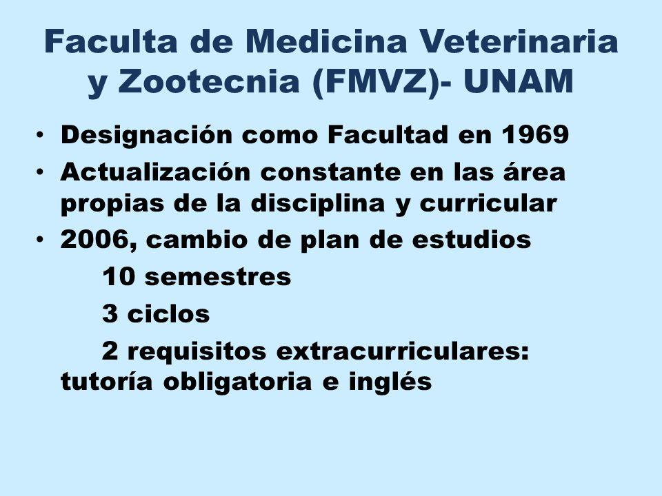 Faculta de Medicina Veterinaria y Zootecnia (FMVZ)- UNAM