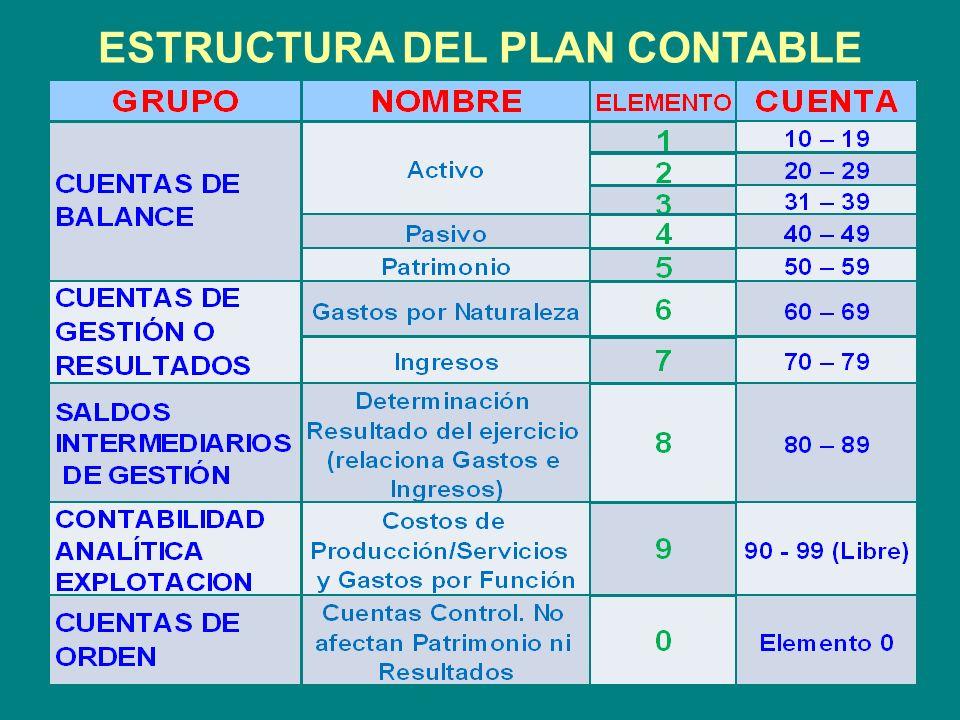 ESTRUCTURA DEL PLAN CONTABLE