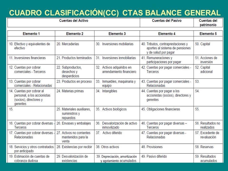 CUADRO CLASIFICACIÓN(CC) CTAS BALANCE GENERAL