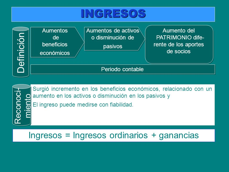 INGRESOS Definición Ingresos = Ingresos ordinarios + ganancias
