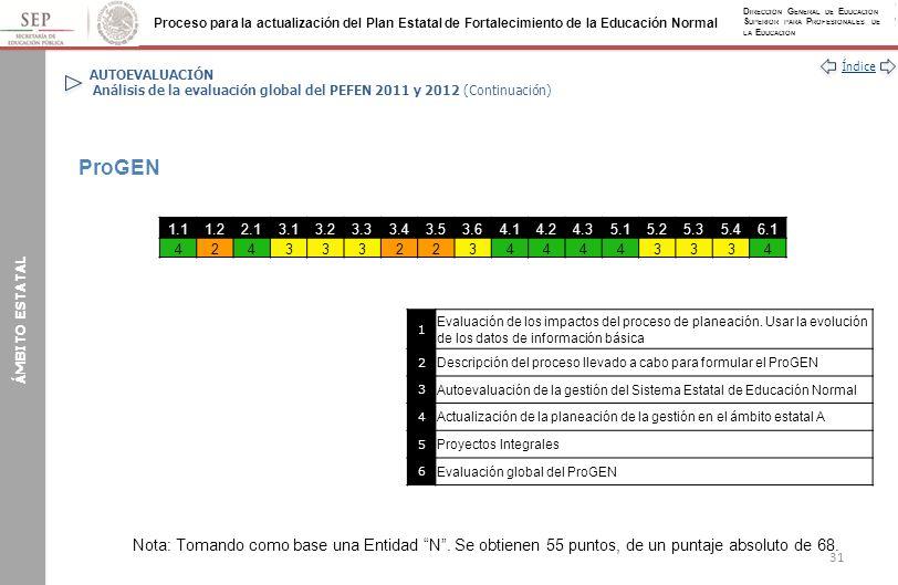 AUTOEVALUACIÓN Análisis de la evaluación global del PEFEN 2011 y 2012 (Continuación)