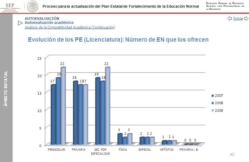 Evolución de los PE (Licenciatura): Número de EN que los ofrecen
