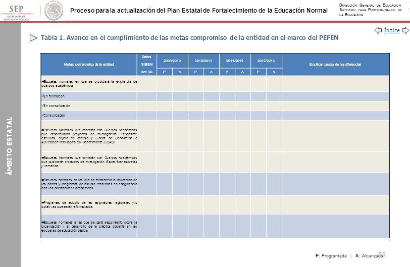 Tabla 1. Avance en el cumplimiento de las metas compromiso de la entidad en el marco del PEFEN